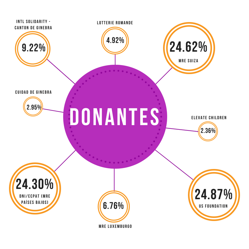 Donors (ES)