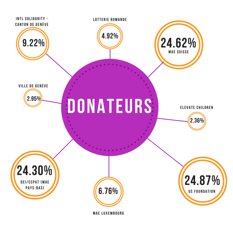 Donors (FR)